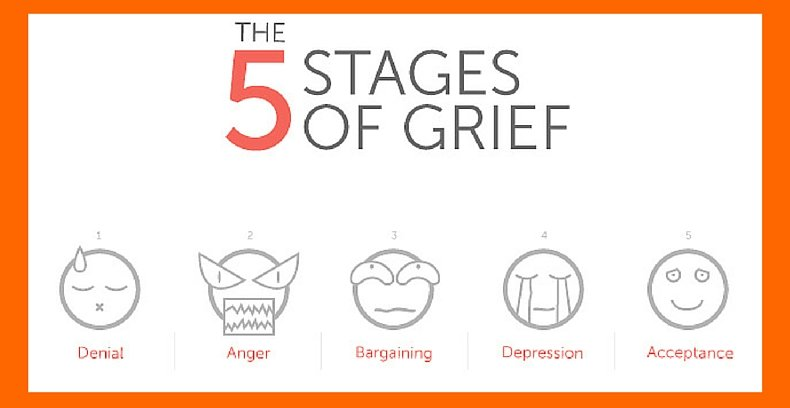 5 Stages of Grief with Wide Orange Border